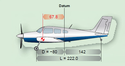 Figure 3-14. The datum is aft of the main wheels, at the intersection of the wing trailing edge and the fuselage.
