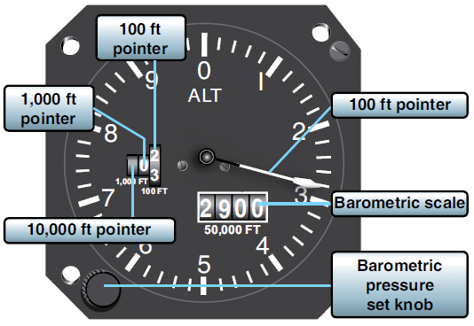 Figure 3-16. Counter-drum pointer altimeter.