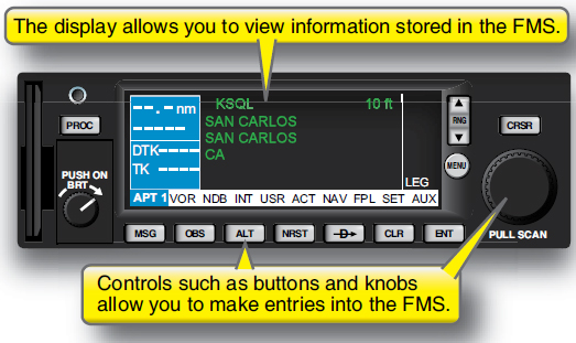 Figure 3-2. FMS display and controls.