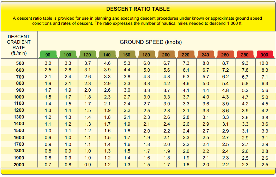 Figure 3-28. Descent ratio table.