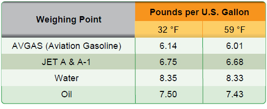 Figure 3-4. Standard fuels and weights with temperatures of 32 °F and 59 °F.