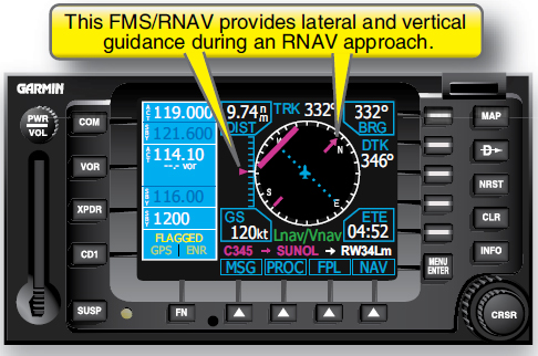 Figure 3-49. WAAS data provides lateral and vertical guidance.