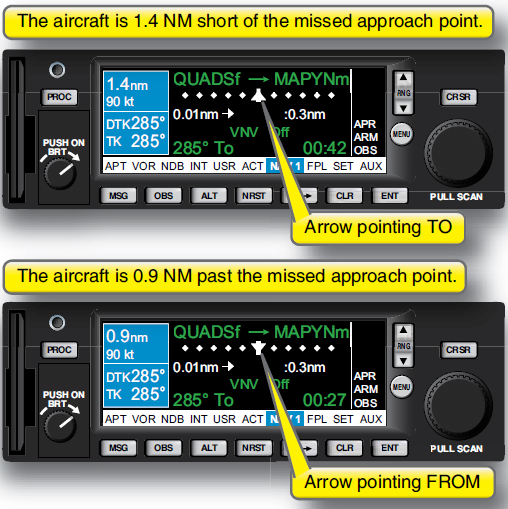 Figure 3-58. Recognizing the missed approach waypoint.