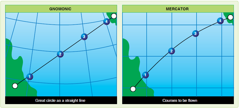 Figure 4-11. Transferring great circle route from gnomonic to mercator chart.