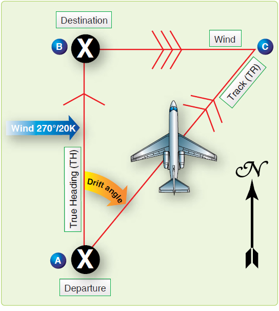 Figure 4-24. In 1 hour, aircraft drifts downwind an amount equal to windspeed.