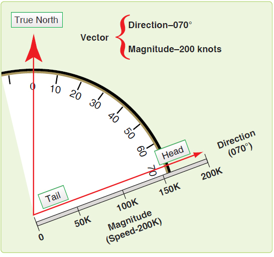 Figure 4-28. Vector has both magnitude and direction.