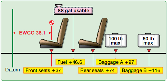 Figure 5-2. Airplane loading diagram.