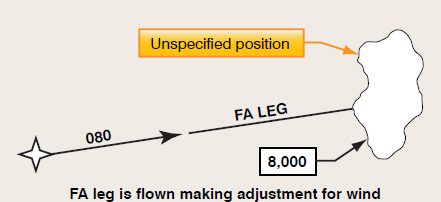 Figure 6-10. Fix to an altitude or FA leg.
