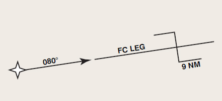 Figure 6-11. Track from a fix from a distance or FC leg.