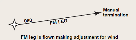 Figure 6-13. From a fix to a manual termination or FM leg.