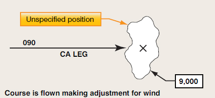 Figure 6-14. Course to an altitude or CA leg.