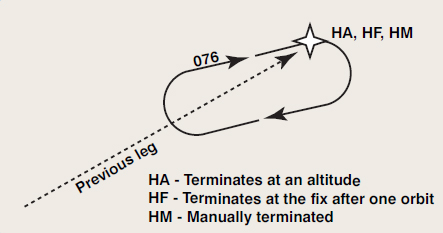 Figure 6-25. Racetrack course reversal or HA, HF, and HM leg.