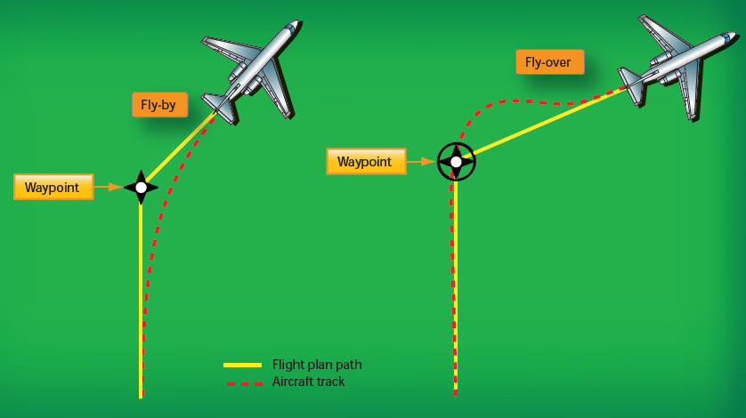 Figure 6-4. Fly-by-waypoints and fly-over-waypoints.