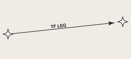 Figure 6-6. Track to a fix leg type.