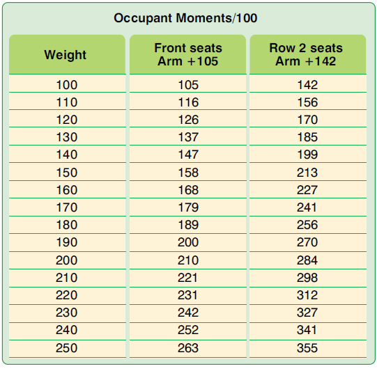 Figure 6-7. Sample weight and moment index for occupants.