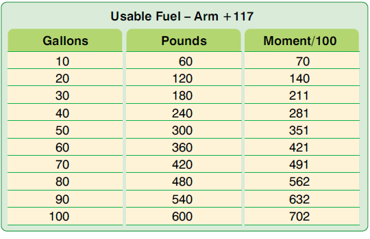 Figure 6-9. Sample weight and moment index for fuel.