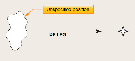 Figure 6-9. Direct to a fix or DF leg.