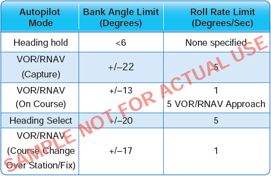 Figure 7-3. Autopilot bank angle and roll rate limits for the S-76 used by the William J. Hughes Technical Center for Flight Tests.
