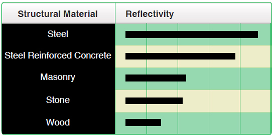 Figure 7-5. Relative reflectivity of structural materials.