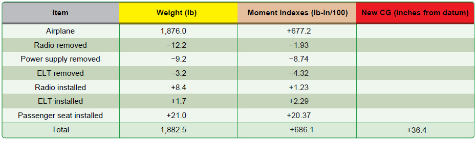 Figure 7-5. Weight and moment index changes caused by a typical alteration or repair.