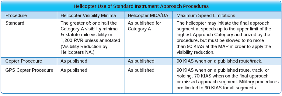 Figure 7-9. Helicopter use of standard instrument approach procedures.