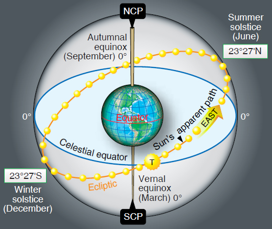 Figure 8-5. Ecliptic with solstices and equinoxes.