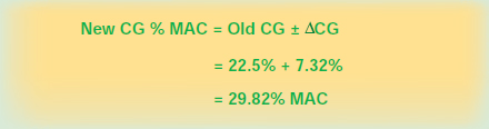 Figure 9-26. The change in the CG in percent MAC.