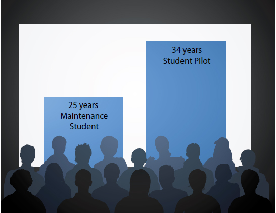 Figure 1-1. The average age of a student pilot is 34, while the average age of a maintenance student is 25.