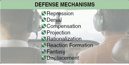 Figure 1-4. Several common defense mechanisms may apply to aviation students.