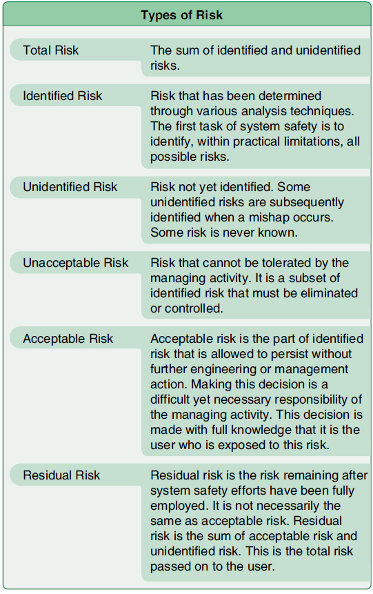 Figure 1-4. Types of risk.