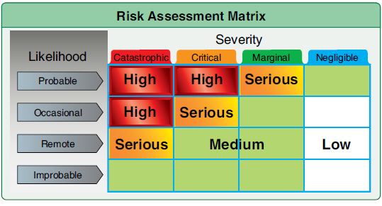 Figure 1-5. Using a risk assessment matrix helps the pilot differentiate between low-risk and high-risk flights.