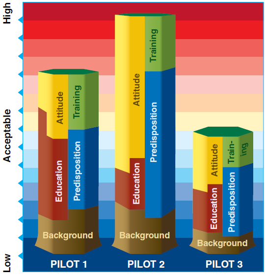 Figure 1-7. Pilots accept their own individual level of risk even though they may have received similar training. Risk, which must be managed individually, becomes a problem when a situation builds and its complexity exceeds the pilot's capability (background + education + predisposition + attitude + training). The key to managing risk is the pilot's understanding of his or her threshold and perceptions of the risk.