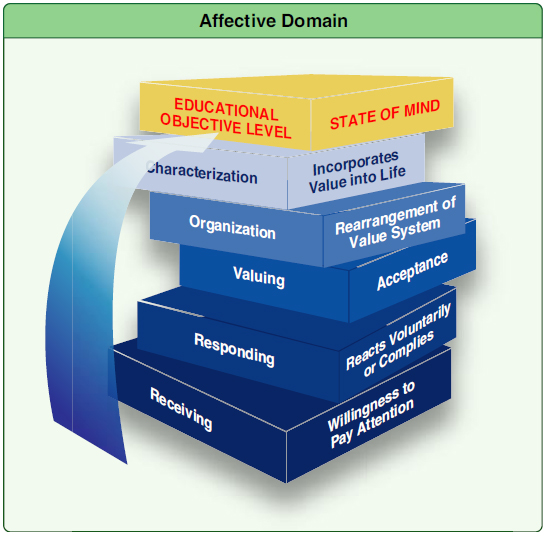 Figure 2-11. The affective domain (attitudes, beliefs, and values) contains five educational objective levels.
