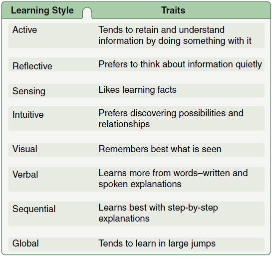 Figure 2-15. Some of the different traits utilized by each learning style.