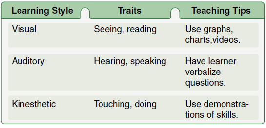 Figure 2-16. Visual, auditory, and kinesthetic learning styles (VAK).