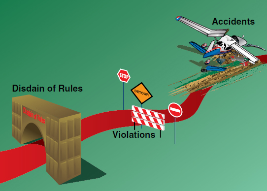 Figure 2-2. According to human behavior studies, there is a direct correlation between disdain for rules and aircraft accidents.