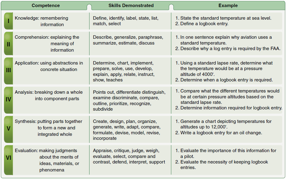 Figure 2-9. The six major levels of Bloom's Taxonomy of the Cognitive Domain with types of behavior and examples of objectives.