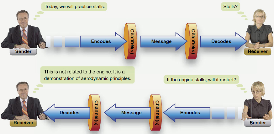 "Figure 3-2. The instructor realizes from the response of the student that ""stall"" has been interpreted by the student to have something to do with the engine quitting. Recognizing that the student has misunderstood, the instructor is able to clarify the information and help the student to obtain the desired outcome."