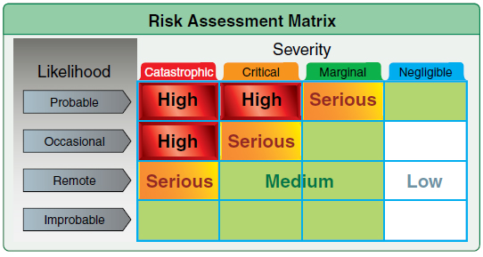 Figure 4-1. A sample risk assessment matrix a pilot can use to differentiate between low-risk and high-risk flights.