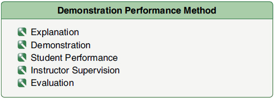 Figure 4-15. The demonstration-performance method of teaching has five essential phases.
