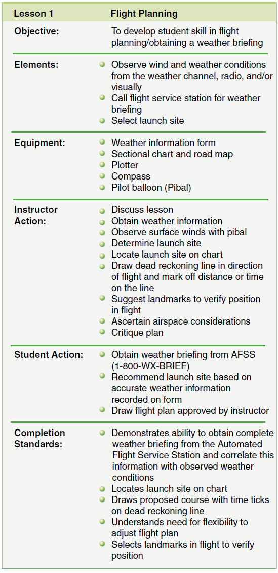 Figure 4-3. The syllabus defines the unit of training, states by objective what the student is expected to accomplish during the unit of training, shows an organized plan for instruction, and dictates the assessment process for either the unit or stages of learning.
