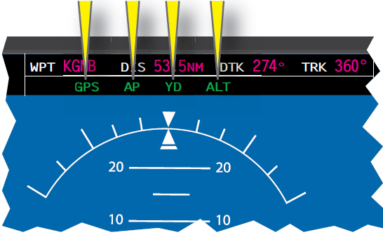 Figure 4-4. Engaged autopilot modes shown at the top of a PFD.