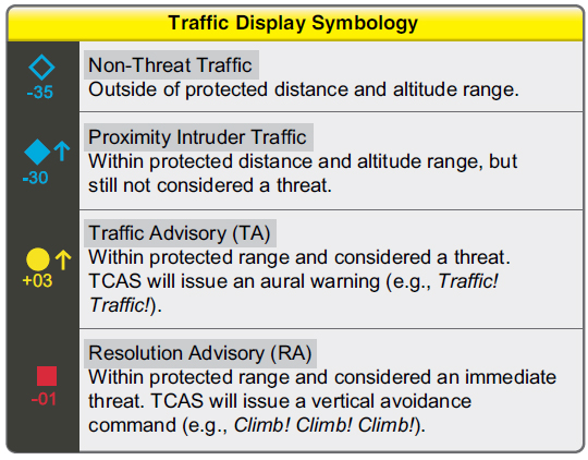 Figure 5-19. Traffic display symbology.
