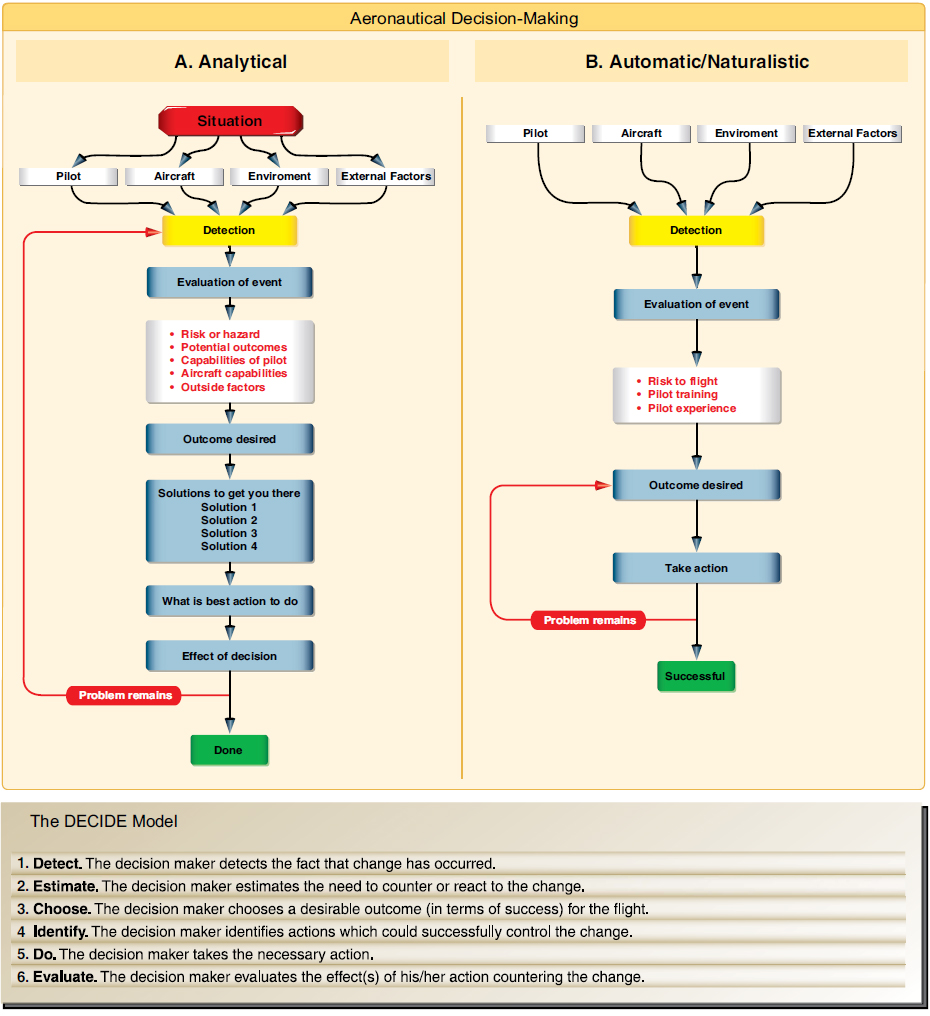 Figure 5-2. The illustration on the left shows how the DECIDE model is used in decision-making and follows the five steps shown in the above left. In the automatic decision-making model (sometimes called naturalistic decision-making) the emphasis is recognizing a problem paired with a solution that is cultivated through both experience and training. In theory the automatic decision-making model seeks a quick decision at the cost of absolute accuracy where prolonged analysis is not practical. Naturalistic decision-making is generally used during emergencies where slow responsiveness is problematic and potentially additive to a problem.