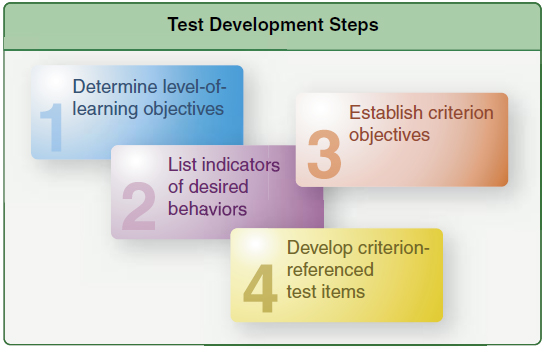 Figure 5-4. The development process for criterion-referenced tests follows a general-to-specific pattern.