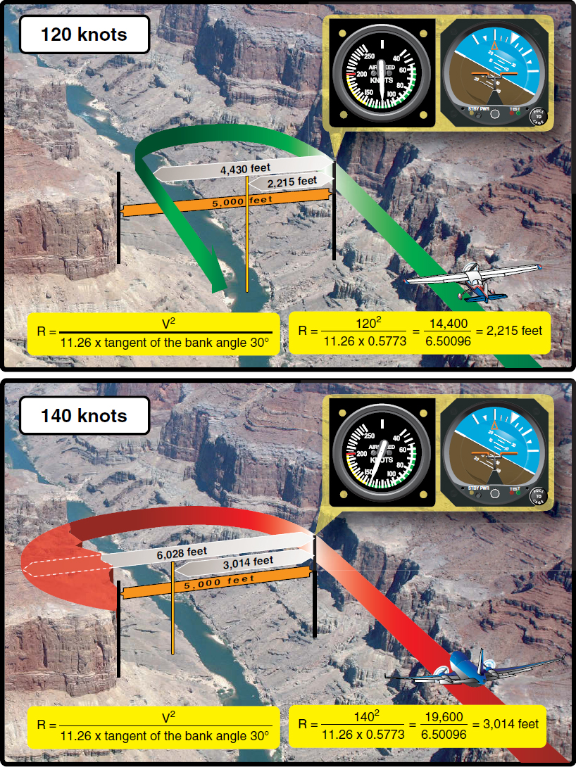 Figure 5-9. Two aircraft have flown into a canyon by error. The canyon is 5,000 feet across and has sheer cliffs on both sides. The pilot in the top image is flying at 120 knots. After realizing the error, the pilot banks hard and uses a 30° bank angle to reverse course. This aircraft requires about 4,000 feet to turn 180°, and makes it out of the canyon safely. The pilot in the bottom image is flying at 140 knots and also uses a 30° angle of bank in an attempt to reverse course. The aircraft, although flying just 20 knots faster than the aircraft in the top image, requires over 6,000 feet to reverse course to safety. Unfortunately, the canyon is only 5,000 feet across and the aircraft will hit the canyon wall. The point is that airspeed is the most influential factor in determining how much distance is required to turn. Many pilots have made the error of increasing the steepness of their bank angle when a simple reduction of speed would have been more appropriate.