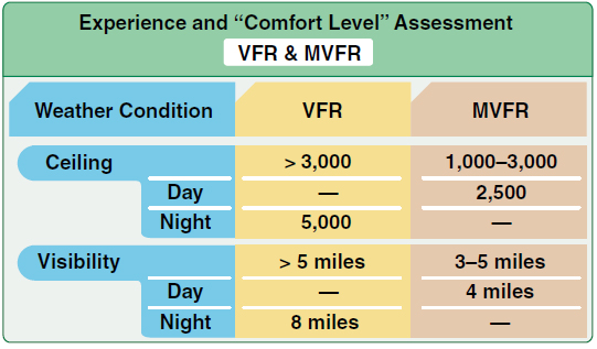 Figure 8-3. Experience and comfort level assessment for VFR and MVFR.