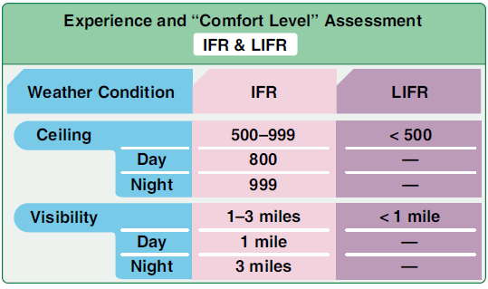 Figure 8-4. Experience and comfort level assessment for IFR and LIFR.
