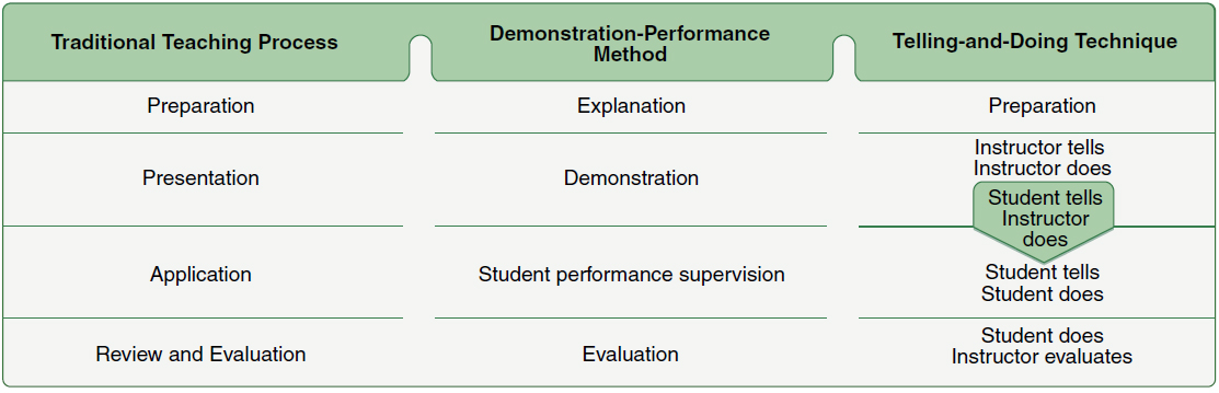 Figure 8-5. This comparison of steps in the teaching process, the demonstration-performance method, and the telling-and-doing technique highlights similarities as well as differences. The main difference in the telling-and-doing technique is the important transition, student tells—instructor does, which occurs between the second and third step.