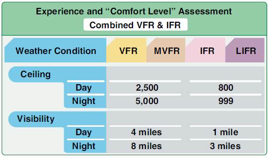 Figure 8-5. Experience and comfort level assessment for combined VFR and IFR.
